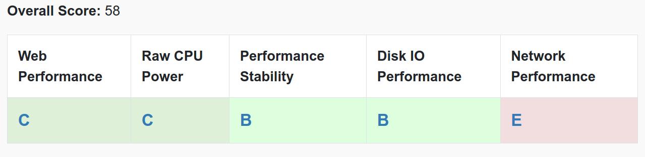 VPS M RAM grades